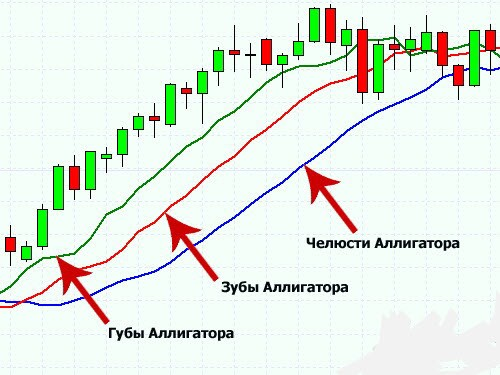 Moving Average разного периода